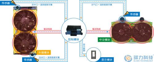 驿力商用车电子风扇智能温控模式发动机冷却系统工作