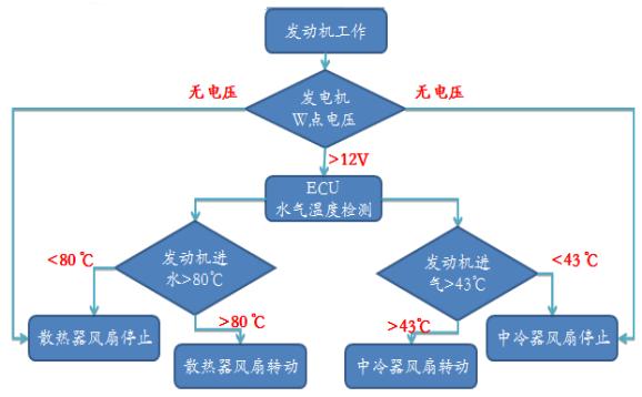 驿力ATS发动机冷却系统工作原理流程图
