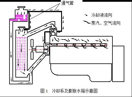 发动机冷却系统水温高的原因分析:膨胀水箱的作用