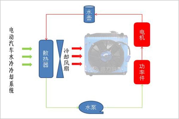 电动汽车电机散热方式选择