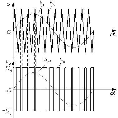 汽车电子散热风扇PWM调速原理